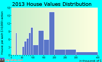 Salemburg home values distribution