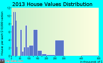 Sandy Creek home values distribution