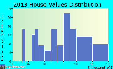 Saratoga home values distribution