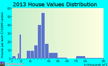 Seaboard home values distribution