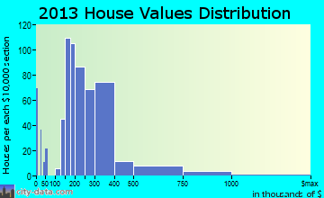 Seven Lakes home values distribution