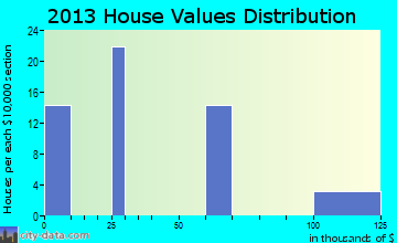 Shannon home values distribution