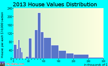 Siler City home values distribution