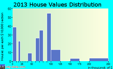 Silver City home values distribution