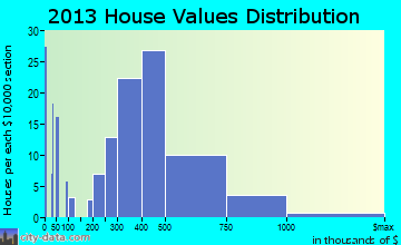 Southern Shores home values distribution