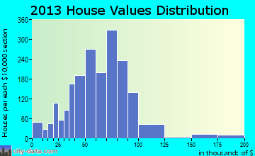 South Gastonia home values distribution