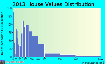 Southern Pines home values distribution