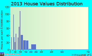 Spencer home values distribution