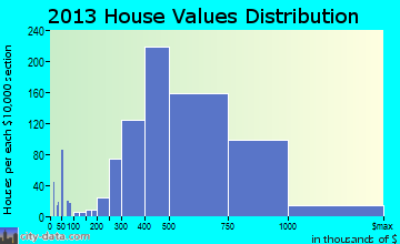 Dublin home values distribution