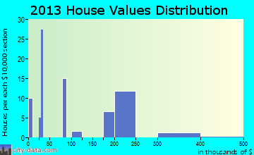 Spiveys Corner home values distribution