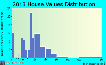 Staley home values distribution