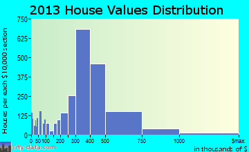 Downey home values distribution