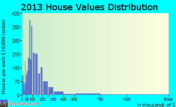 Statesville home values distribution