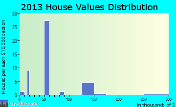 Stonewall home values distribution