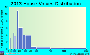 Sugar Mountain home values distribution