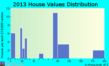 Tar Heel home values distribution