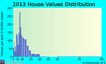 Tarboro home values distribution