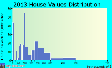 Swepsonville home values distribution