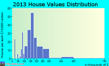 Dunsmuir home values distribution