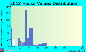 Toast home values distribution