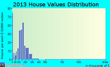 Tobaccoville home values distribution