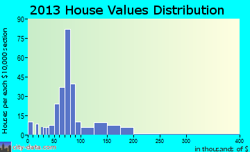 Vanceboro home values distribution