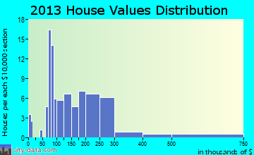 Varnamtown home values distribution