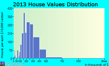 Wake Forest home values distribution