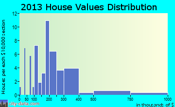 Washington Park home values distribution