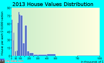 Earlimart home values distribution