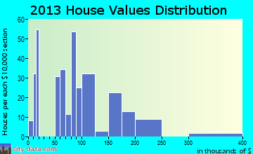 West Marion home values distribution
