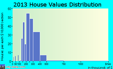 Whispering Pines home values distribution
