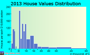 Whiteville home values distribution