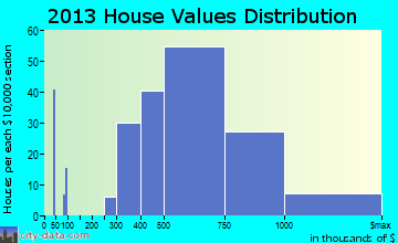 East Foothills home values distribution