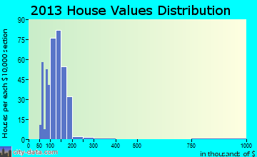 Wingate home values distribution