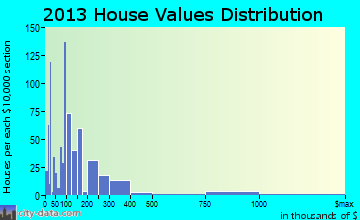 Woodfin home values distribution
