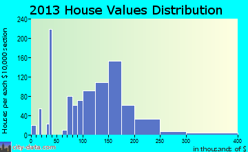 Wrightsboro home values distribution