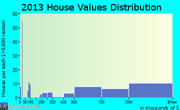 Wrightsville Beach home values distribution