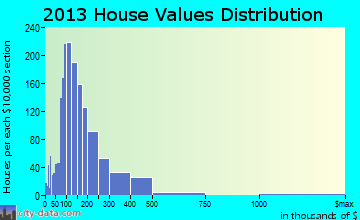 East Hemet home values distribution