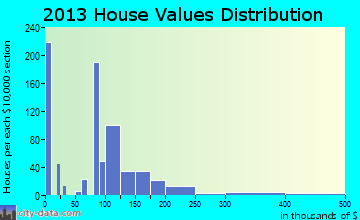 Zebulon home values distribution