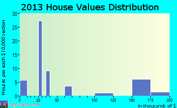 Arnegard home values distribution