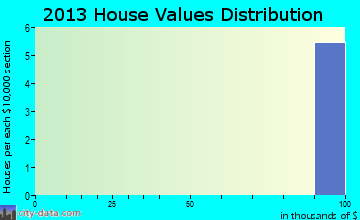 Ayr home values distribution