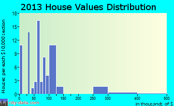 Arthur home values distribution