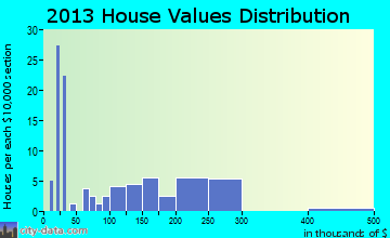 Berthold home values distribution