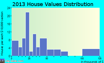 Binford home values distribution