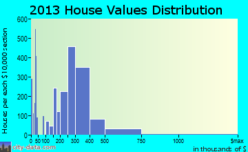 East Los Angeles home values distribution