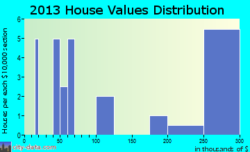 Carpio home values distribution