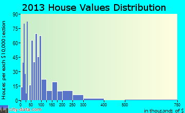 Carrington home values distribution
