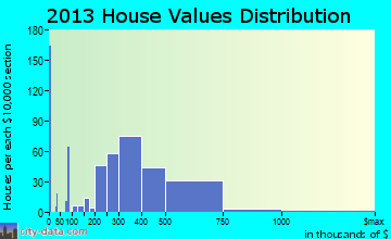 East Palo Alto home values distribution