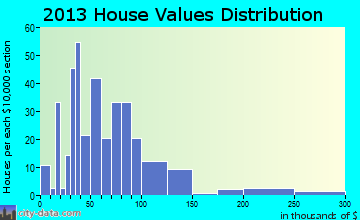 Cooperstown home values distribution